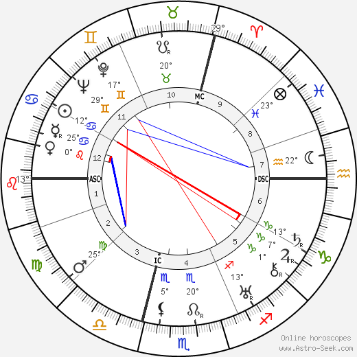 Ermenegildo Florit birth chart, biography, wikipedia 2018, 2019
