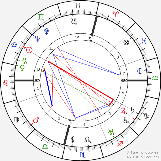 Ermenegildo Florit astro natal birth chart, Ermenegildo Florit horoscope, astrology