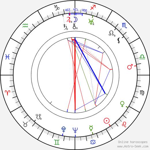 Felix Mills tema natale, oroscopo, Felix Mills oroscopi gratuiti, astrologia