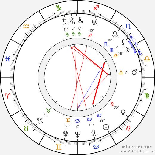 Hank Worden birth chart, biography, wikipedia 2019, 2020