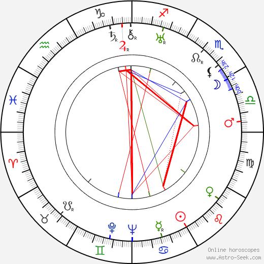 Hank Worden astro natal birth chart, Hank Worden horoscope, astrology