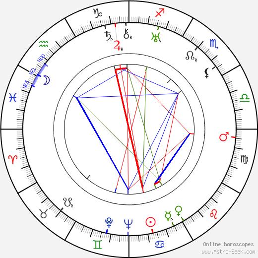 Harry J. Wild astro natal birth chart, Harry J. Wild horoscope, astrology