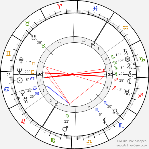 Jacques Benoist-Mechin birth chart, biography, wikipedia 2017, 2018