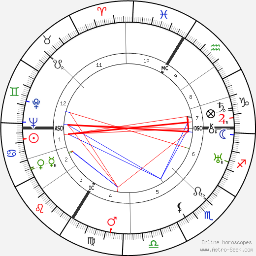 Jacques Benoist-Mechin astro natal birth chart, Jacques Benoist-Mechin horoscope, astrology