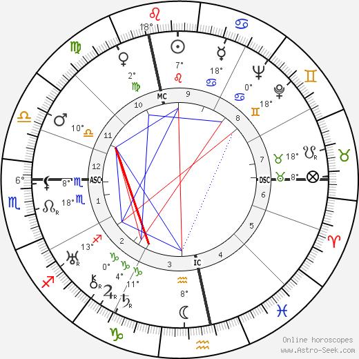 Jean Dubuffet tema natale, biography, Biografia da Wikipedia 2020, 2021