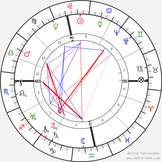 Jean Dubuffet tema natale, oroscopo, Jean Dubuffet oroscopi gratuiti, astrologia
