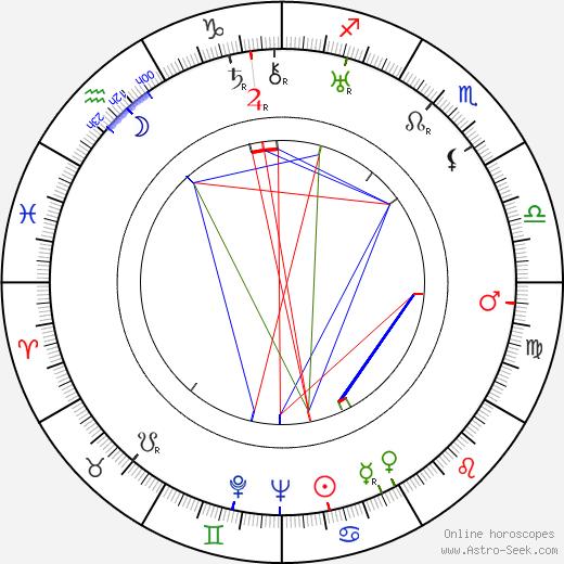 Jindřich Láznička birth chart, Jindřich Láznička astro natal horoscope, astrology