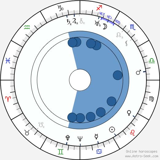 John Bleifer wikipedia, horoscope, astrology, instagram