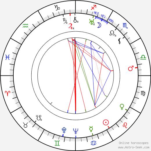 John Bleifer birth chart, John Bleifer astro natal horoscope, astrology