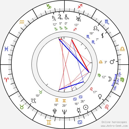 Juano Hernandez birth chart, biography, wikipedia 2020, 2021