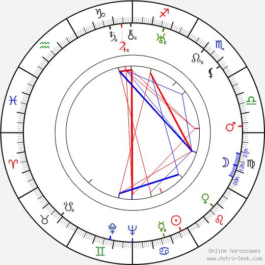 Juano Hernandez birth chart, Juano Hernandez astro natal horoscope, astrology
