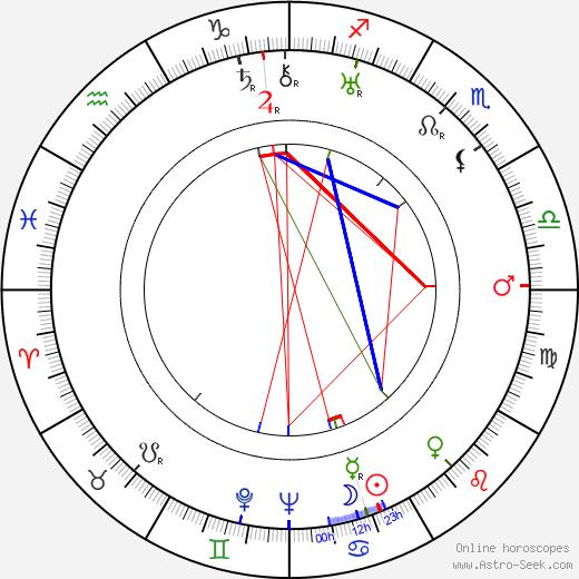Kerttu Salmi день рождения гороскоп, Kerttu Salmi Натальная карта онлайн