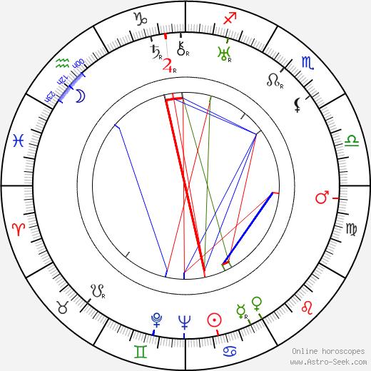 Len Lye astro natal birth chart, Len Lye horoscope, astrology