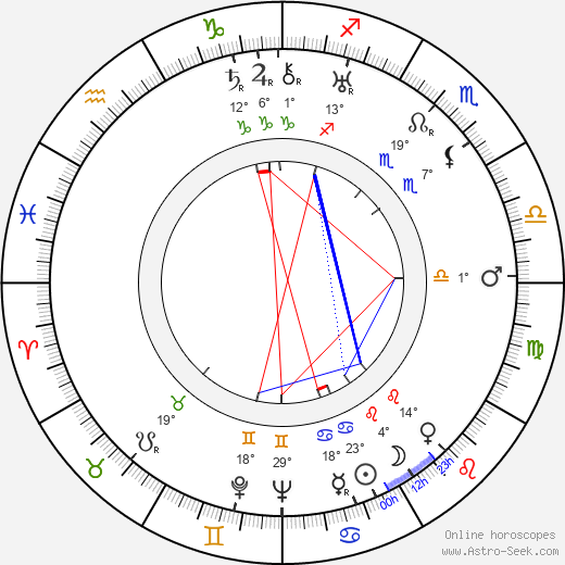 Leon Shamroy birth chart, biography, wikipedia 2019, 2020