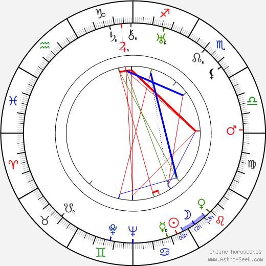 Леон Шамрой Leon Shamroy день рождения гороскоп, Leon Shamroy Натальная карта онлайн