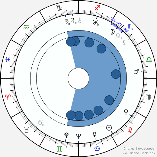 Lila Lee wikipedia, horoscope, astrology, instagram