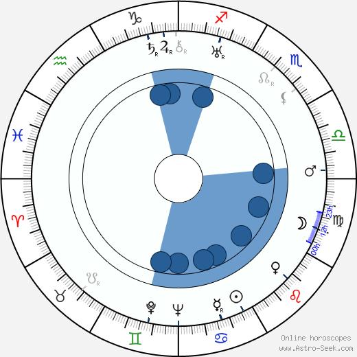 Lili Damita wikipedia, horoscope, astrology, instagram