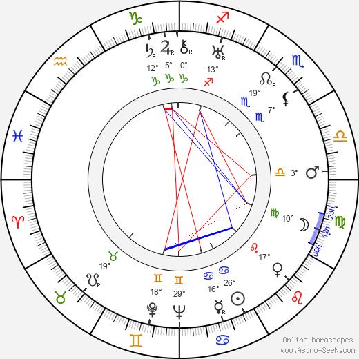 Lili Damita birth chart, biography, wikipedia 2020, 2021