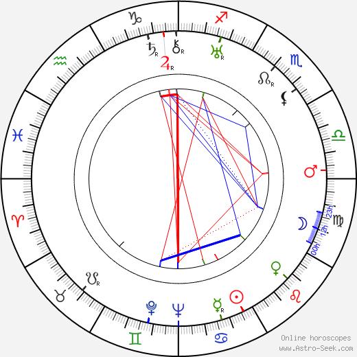 Lili Damita birth chart, Lili Damita astro natal horoscope, astrology