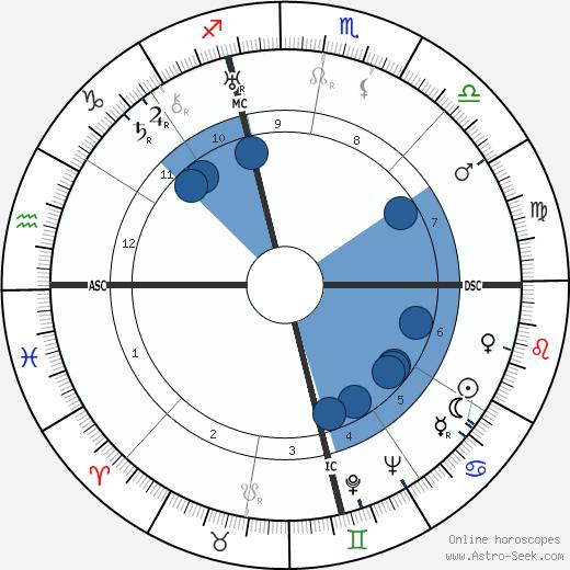 Nicola Abbagnano wikipedia, horoscope, astrology, instagram