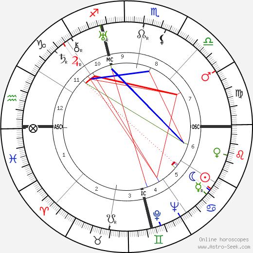 Nicola Abbagnano tema natale, oroscopo, Nicola Abbagnano oroscopi gratuiti, astrologia