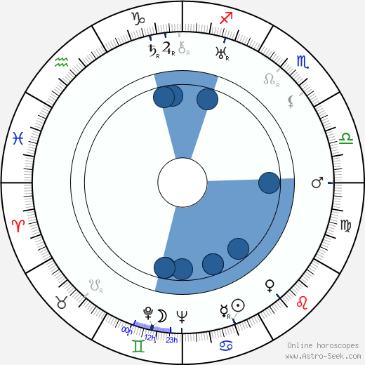 Nicolae Secareanu wikipedia, horoscope, astrology, instagram