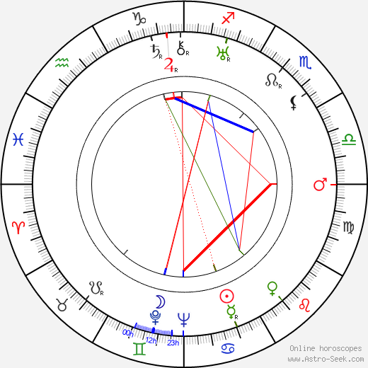 Nicolae Secareanu astro natal birth chart, Nicolae Secareanu horoscope, astrology