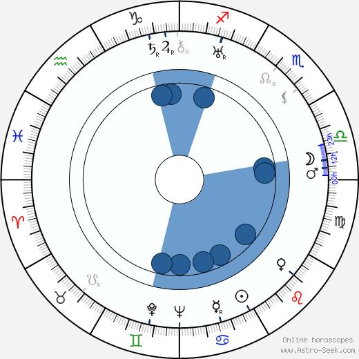 Ovila Légaré wikipedia, horoscope, astrology, instagram