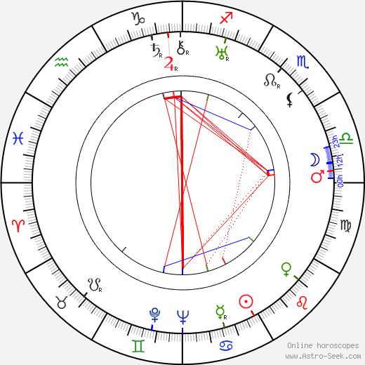 Ovila Légaré birth chart, Ovila Légaré astro natal horoscope, astrology