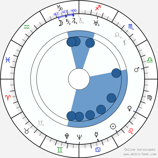 Stefan Hnydzinski wikipedia, horoscope, astrology, instagram