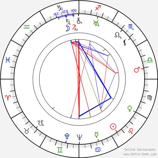 Stefan Hnydzinski birth chart, Stefan Hnydzinski astro natal horoscope, astrology