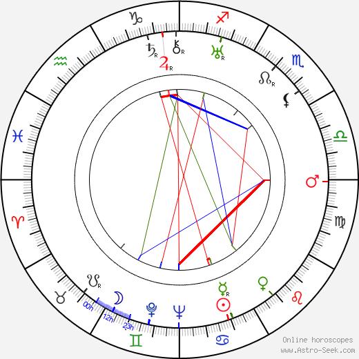 Uuno Takki astro natal birth chart, Uuno Takki horoscope, astrology