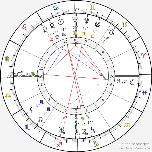 Vittorio De Sica birth chart, biography, wikipedia 2018, 2019