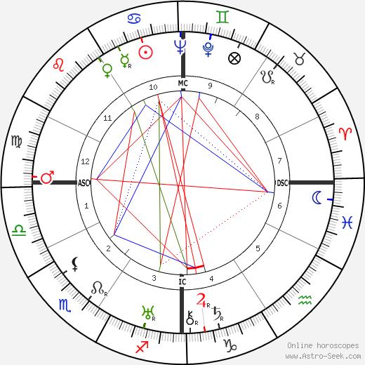 Витторио Де Сика Vittorio De Sica день рождения гороскоп, Vittorio De Sica Натальная карта онлайн