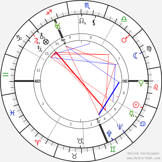 Wilfred Blunt birth chart, Wilfred Blunt astro natal horoscope, astrology