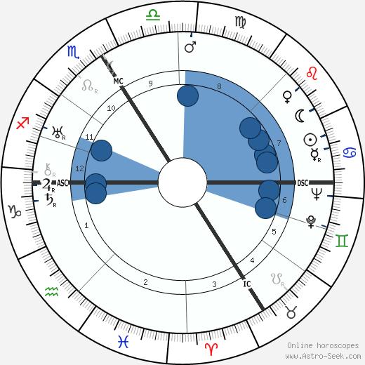 Yvonne-Aimee de Malestroit wikipedia, horoscope, astrology, instagram