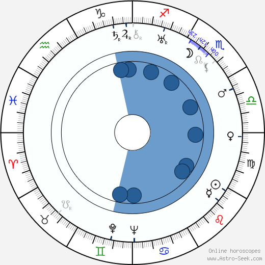 Albert S. Rogell wikipedia, horoscope, astrology, instagram