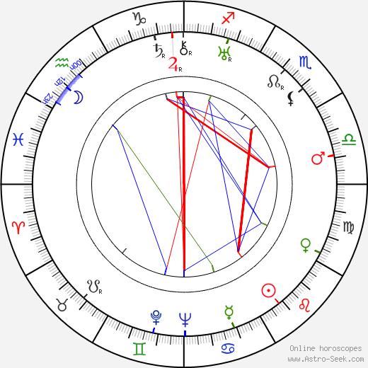 Alexander Alexeieff birth chart, Alexander Alexeieff astro natal horoscope, astrology