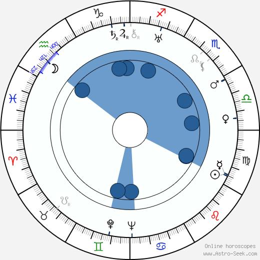 Babe London wikipedia, horoscope, astrology, instagram