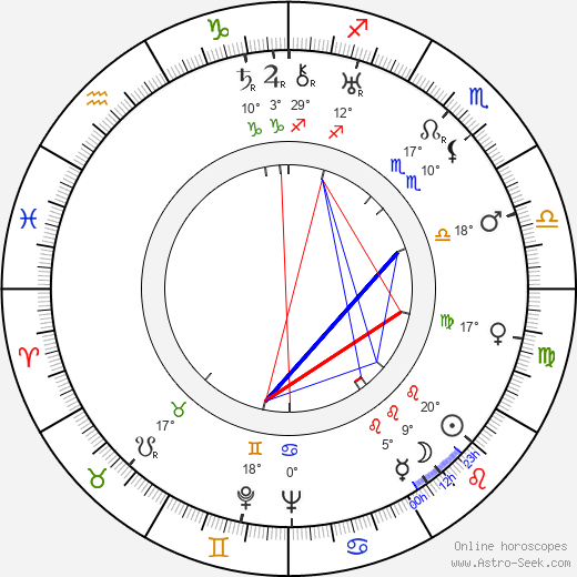 Boris Chirkov birth chart, biography, wikipedia 2019, 2020
