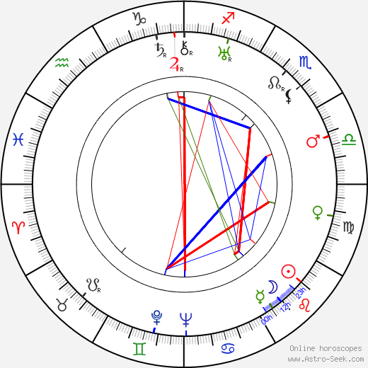 Boris Chirkov astro natal birth chart, Boris Chirkov horoscope, astrology
