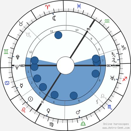 Claude Autant-Lara wikipedia, horoscope, astrology, instagram