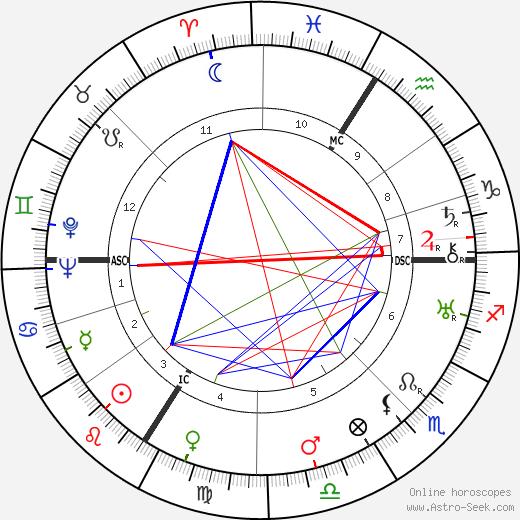Claude Autant-Lara tema natale, oroscopo, Claude Autant-Lara oroscopi gratuiti, astrologia