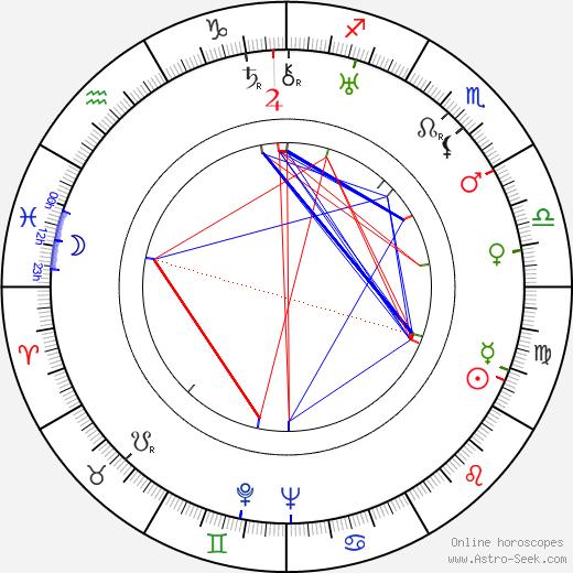 Conrad Salinger tema natale, oroscopo, Conrad Salinger oroscopi gratuiti, astrologia