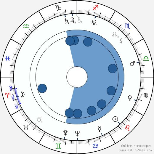 Erin La Bissoniere wikipedia, horoscope, astrology, instagram