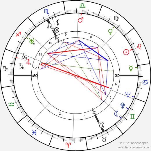 Ernest Lawrence tema natale, oroscopo, Ernest Lawrence oroscopi gratuiti, astrologia