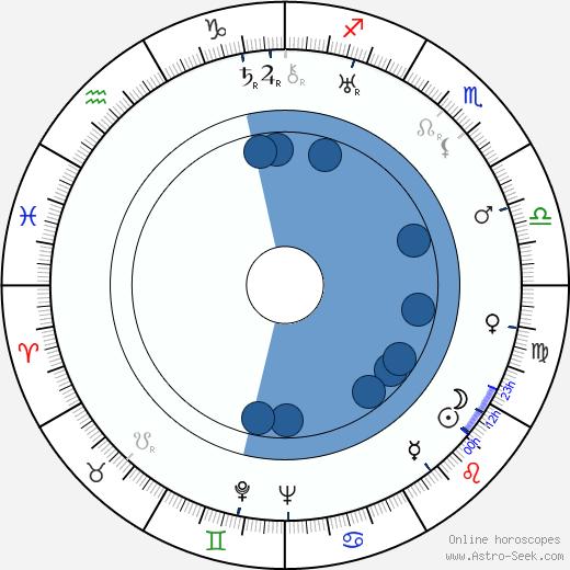 J. Peverell Marley wikipedia, horoscope, astrology, instagram