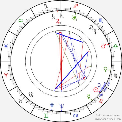 J. Peverell Marley tema natale, oroscopo, J. Peverell Marley oroscopi gratuiti, astrologia