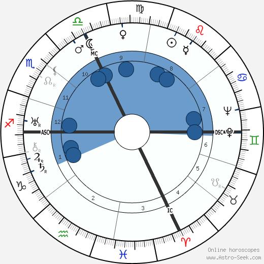 Jean Guitton wikipedia, horoscope, astrology, instagram