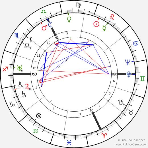 Жан Гитон Jean Guitton день рождения гороскоп, Jean Guitton Натальная карта онлайн